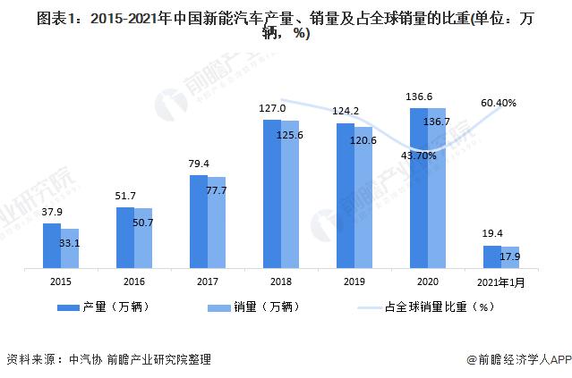 图表1:2015-2021年中国新能汽车产量、销量及占全球销量的比重(单位:万辆,%)