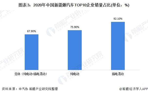 图表3:2020年中国新能源汽车TOP10企业销量占比(单位:%)
