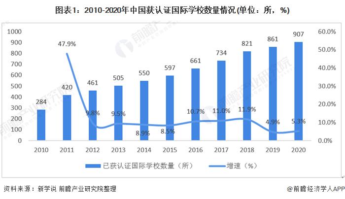 图表1:2010-2020年中国获认证国际学校数量情况(单位:所,%)