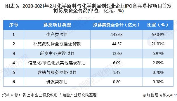 图表3:2020-2021年2月化学原料与化学制品制造业企业IPO各类募投项目首发拟募集资金情况(单位:亿元,%)