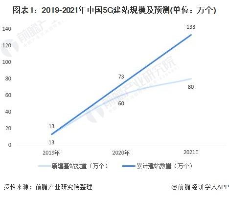 图表1:2019-2021年中国5G建站规模及预测(单位:万个)