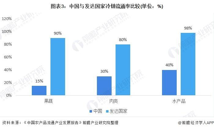 图表3:中国与发达国家冷链流通率比较(单位:%)