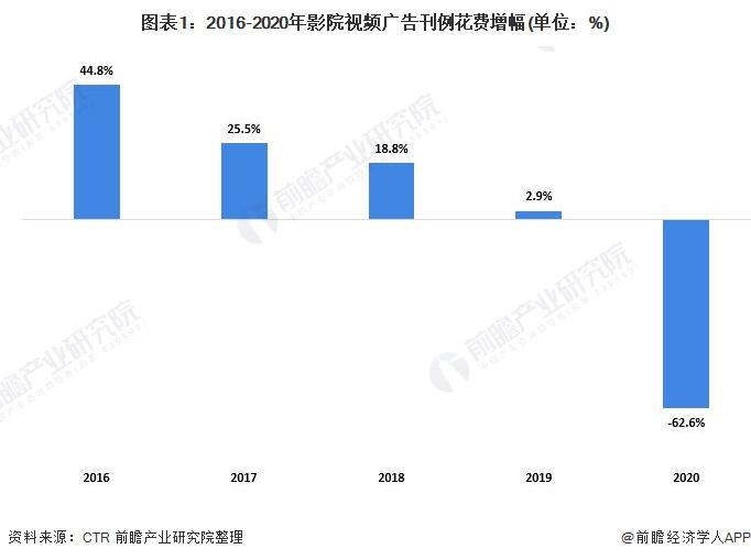 图表1:2016-2020年影院视频广告刊例花费增幅(单位:%)