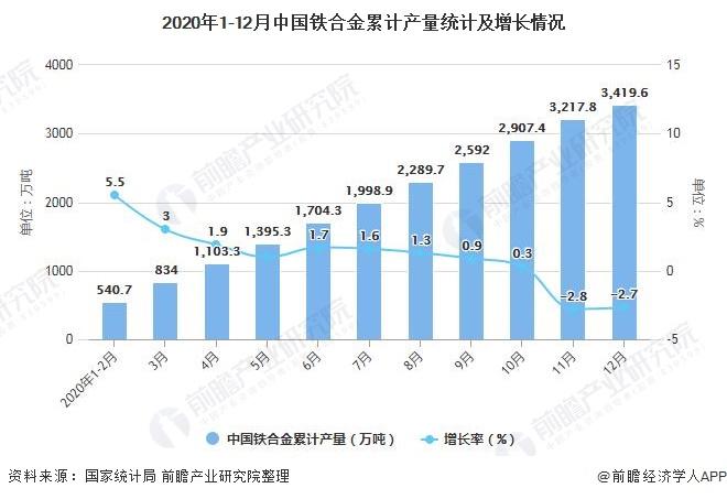2020年1-12月中国铁合金累计产量统计及增长情况