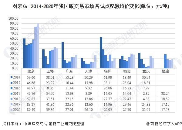 图表6:2014-2020年我国碳交易市场各试点配额均价变化(单位:元/吨)