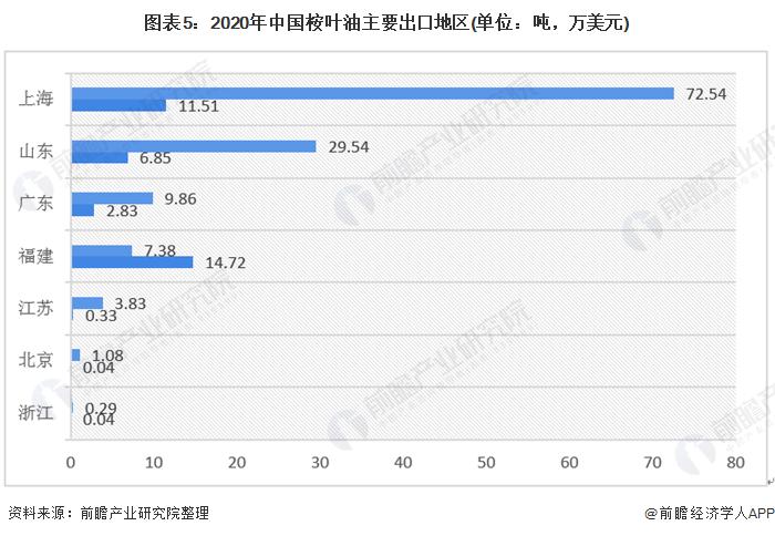 图表5:2020年中国桉叶油主要出口地区(单位:吨,万美元)