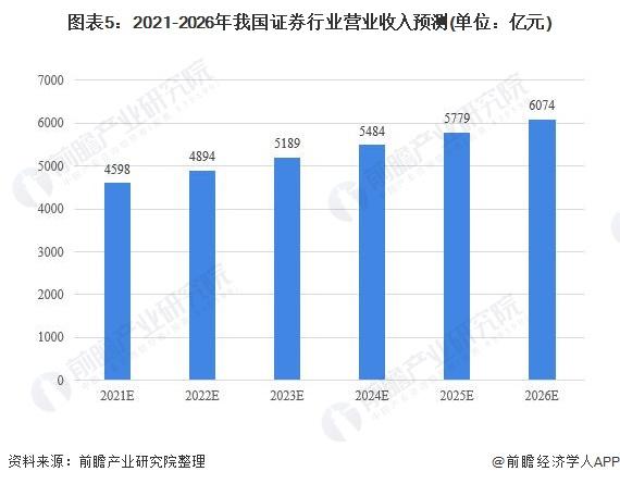 图表5:2021-2026年我国证券行业营业收入预测(单位:亿元)