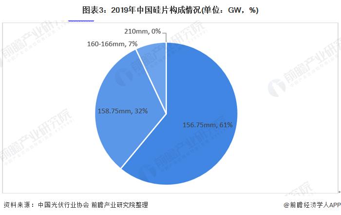 图表3:2019年中国硅片构成情况(单位:GW,%)