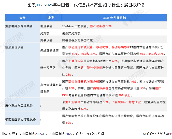 图表11:2025年中国新一代信息技术产业-细分行业发展目标解读