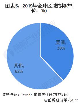 图表5:2019年全球区域结构(单位:%)