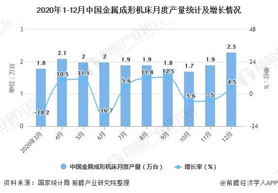 2020年1-12月中国金属成形机床月度产量统计及增长情况