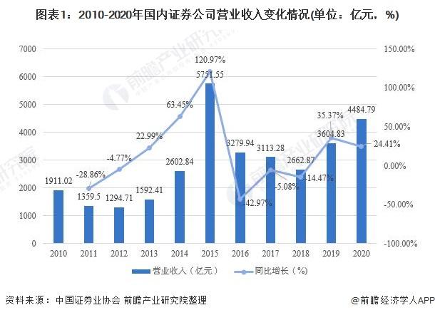图表1:2010-2020年国内证券公司营业收入变化情况(单位:亿元,%)