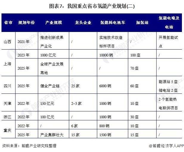图表7:我国重点省市氢能产业规划(二)