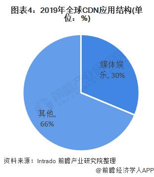 图表4:2019年全球CDN应用结构(单位:%)