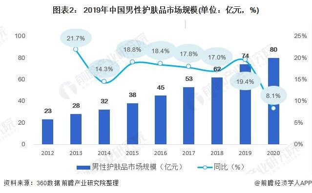 图表2: 2019年中国男性护肤品市场规模(单位:亿元,%)
