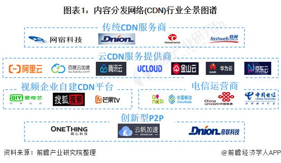 图表1:内容分发网络(CDN)行业全景图谱