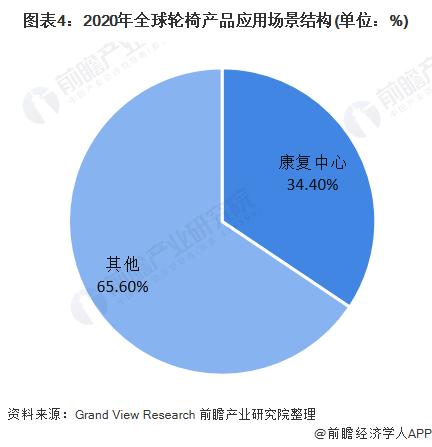 图表4:2020年全球轮椅产品应用场景结构(单位:%)