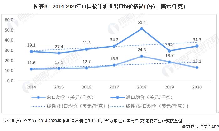 图表3:2014-2020年中国桉叶油进出口均价情况(单位:美元/千克)