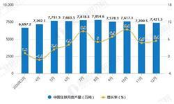 2020年全年中国铁合金行业产量规模及出口贸易情况 铁合金累计产量突破3400万吨