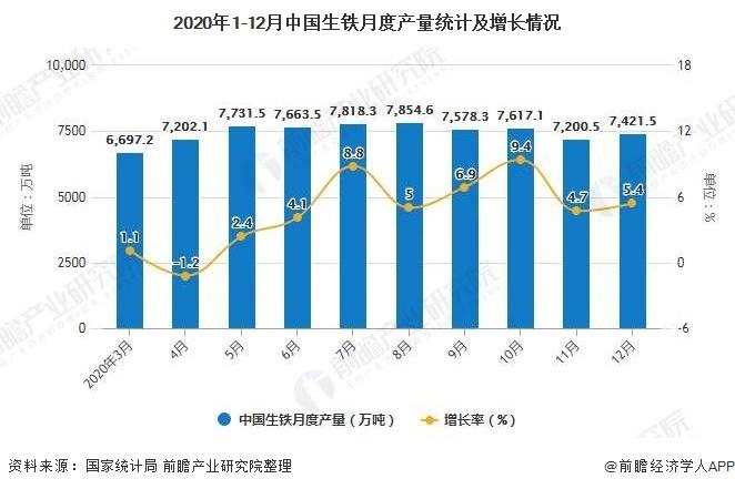 2020年1-12月中国生铁月度产量统计及增长情况