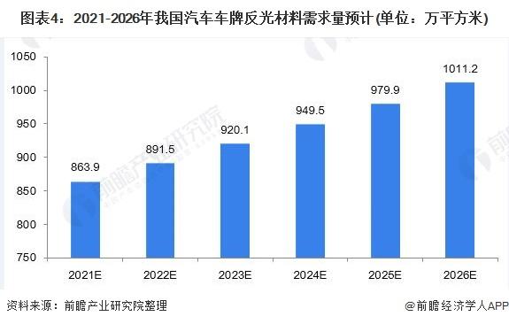 图表4:2021-2026年我国汽车车牌反光材料需求量预计(单位:万平方米)