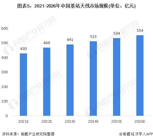 图表5:2021-2026年中国基站天线市场规模(单位:亿元)
