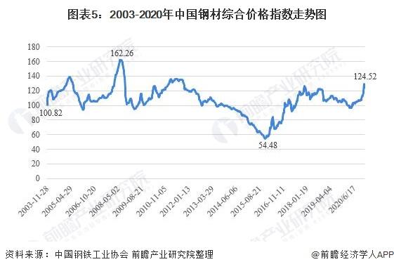 图表5:2003-2020年中国钢材综合价格指数走势图