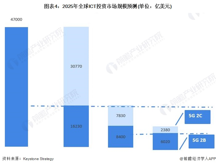 图表4:2025年全球ICT投资市场规模预测(单位:亿美元)