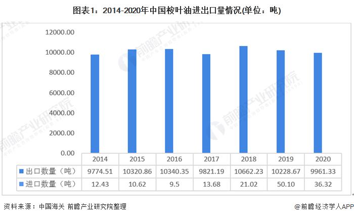 图表1:2014-2020年中国桉叶油进出口量情况(单位:吨)