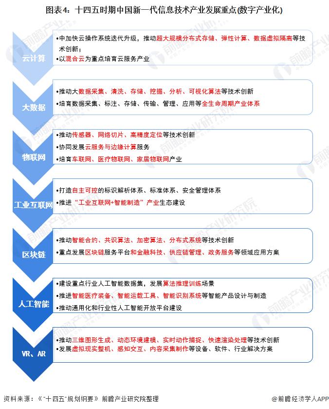 图表4:十四五时期中国新一代信息技术产业发展重点(数字产业化)