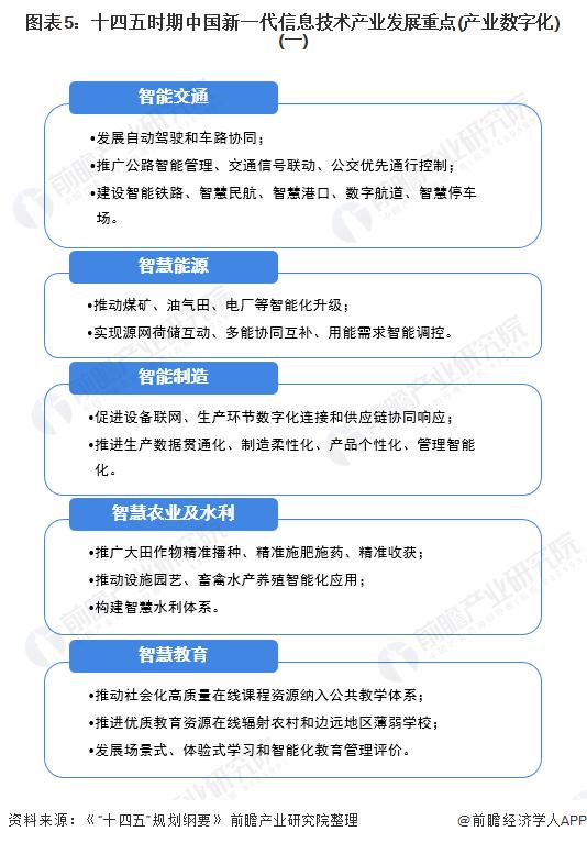 图表5:十四五时期中国新一代信息技术产业发展重点(产业数字化)(一)