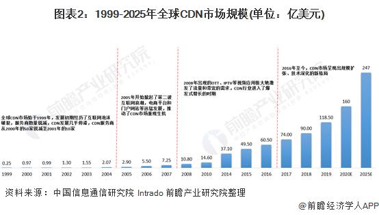 图表2:1999-2025年全球CDN市场规模(单位:亿美元)