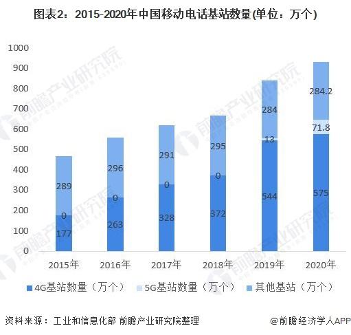 图表2:2015-2020年中国移动电话基站数量(单位:万个)