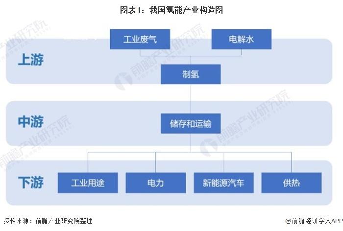 图表1:我国氢能产业构造图