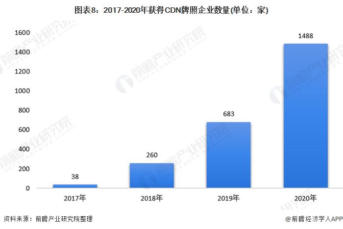 图表8:2017-2020年获得CDN牌照企业数量(单位:家)