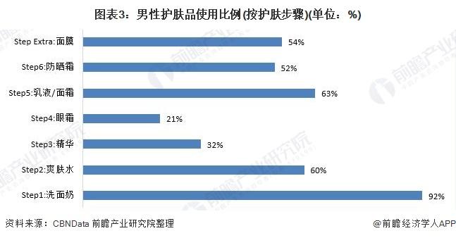 图表3:男性护肤品使用比例(按护肤步骤)(单位:%)