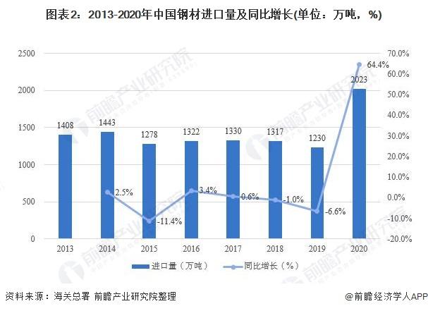 图表2:2013-2020年中国钢材进口量及同比增长(单位:万吨,%)