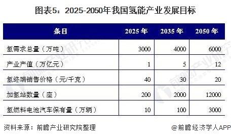 图表5:2025-2050年我国氢能产业发展目标