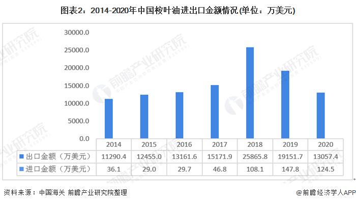 图表2:2014-2020年中国桉叶油进出口金额情况(单位:万美元)