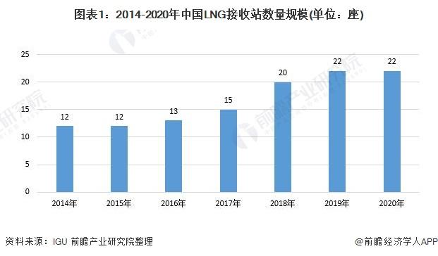 图表1:2014-2020年中国LNG接收站数量规模(单位:座)