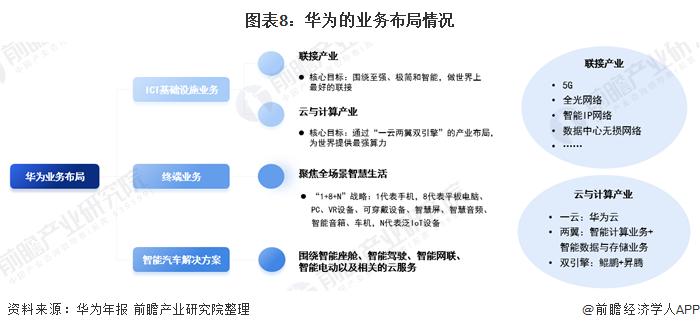 图表8:华为的业务布局情况