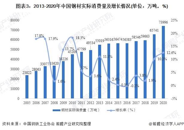 图表3:2013-2020年中国钢材实际消费量及增长情况(单位:万吨,%)