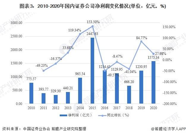 图表3:2010-2020年国内证券公司净利润变化情况(单位:亿元,%)