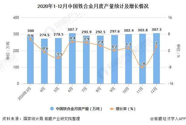 2020年1-12月中国铁合金月度产量统计及增长情况