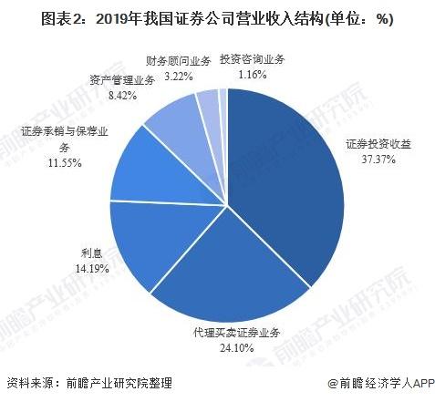 图表2:2019年我国证券公司营业收入结构(单位:%)