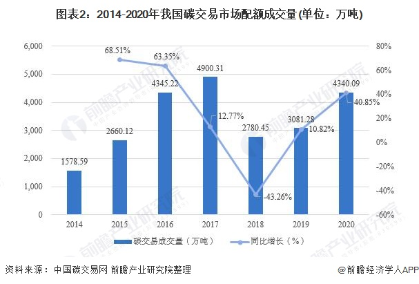 图表2:2014-2020年我国碳交易市场配额成交量(单位:万吨)