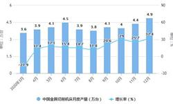 2020年全年中国机床行业产量规模及进出口贸易情况 金属成形机床产量突破20万台