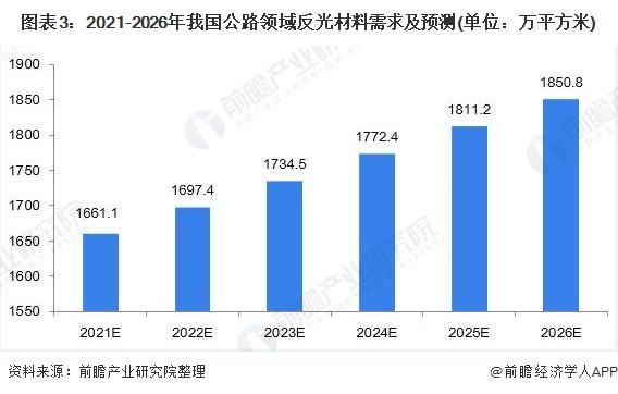 图表3:2021-2026年我国公路领域反光材料需求及预测(单位:万平方米)