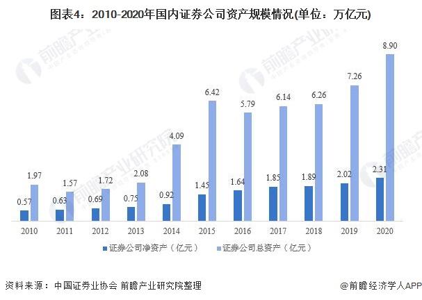 图表4:2010-2020年国内证券公司资产规模情况(单位:万亿元)