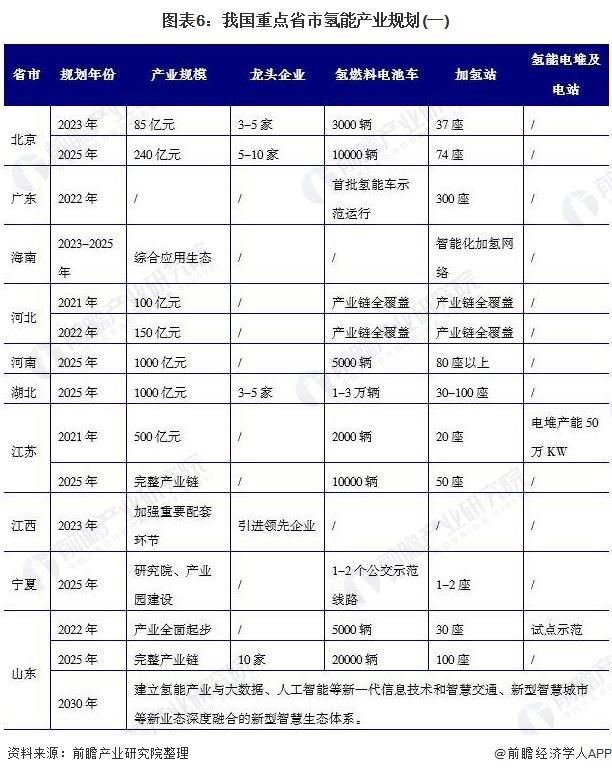 图表6:我国重点省市氢能产业规划(一)